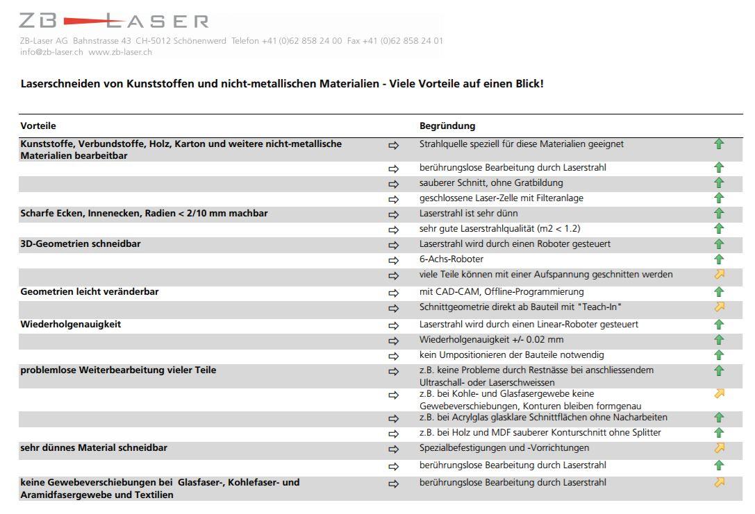 Laserschneiden von Kunststoffen und nicht-metallischen Materialien - Viele Vorteile auf einen Blick! ZB-Laser AG